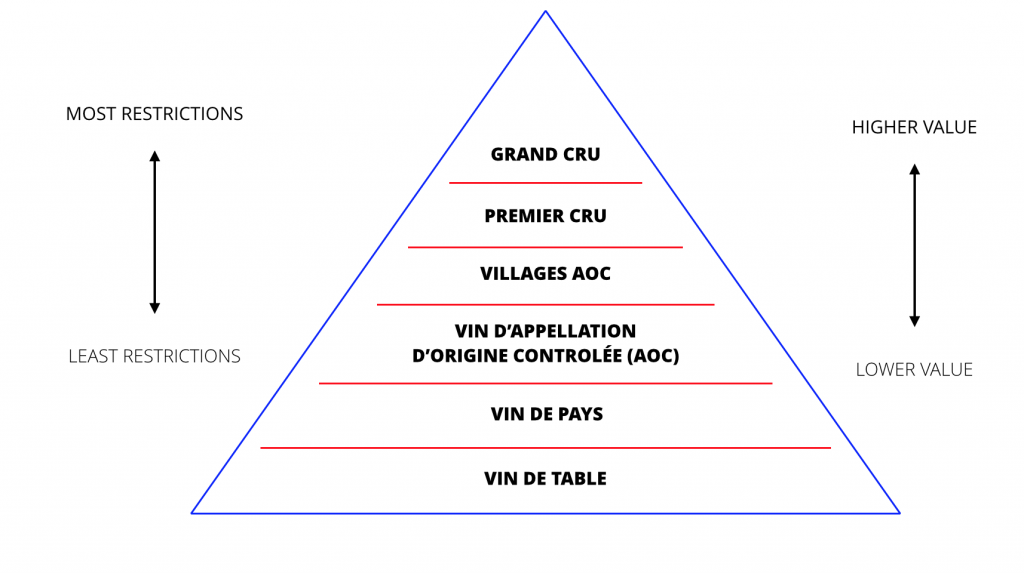 french-wine-quality-pyramid